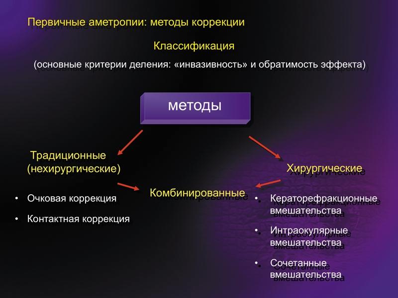 Акантамёбный кератит