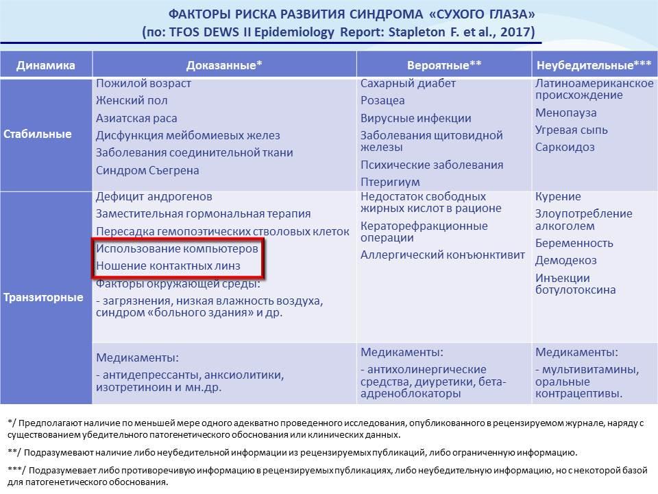 Современные методы оценки состояния слезопродукции и слезной пленки