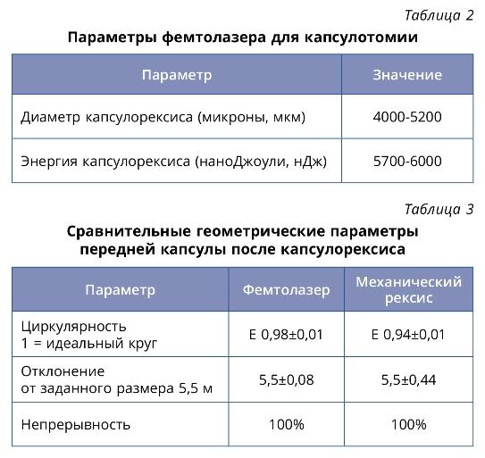 Anisimovi_Table_2-3