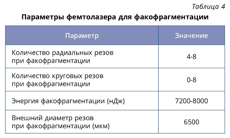 Anisimovi_Table_4