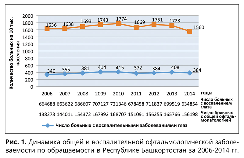О динамике воспалительных заболеваний переднего отрезка глаза в Республике Башкортостан