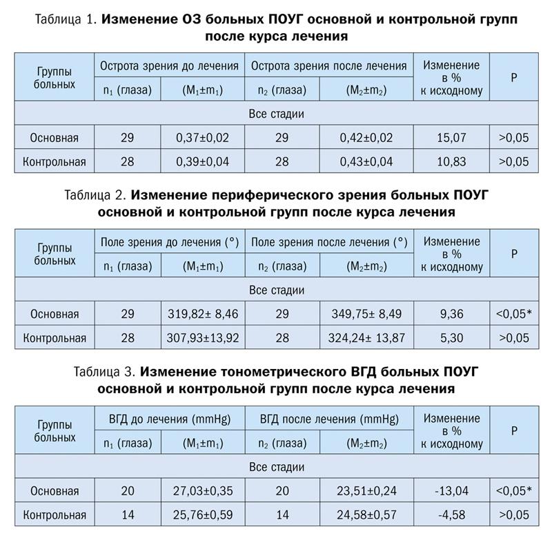 Низкочастотная магнитотерапия в комплексном лечении больных с офтальмопатологией