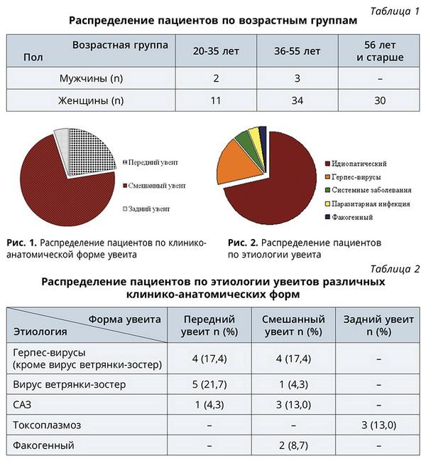Ретроспективный анализ увеитов острого и хронического течения