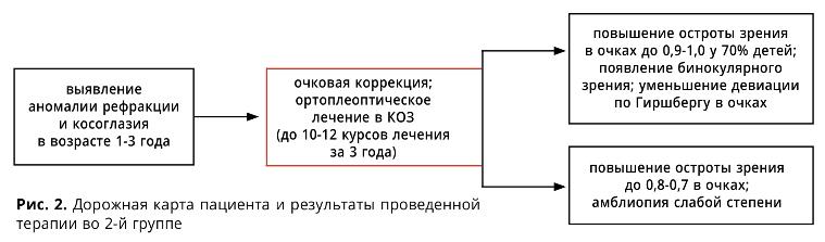 Ростов на дону сокол коррекция зрения отзывы