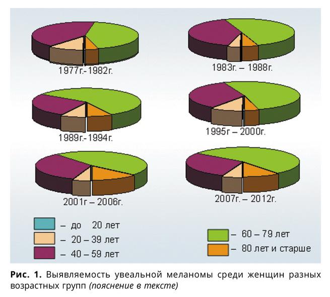 Некоторые аспекты эпидемиологии увеальной меланомы по материалам московского городского офтальмоонкологического центра (1977–2012 гг.)