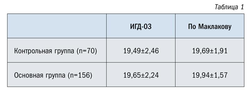 Результаты измерения ВГД у детей с прогрессирующей миопией