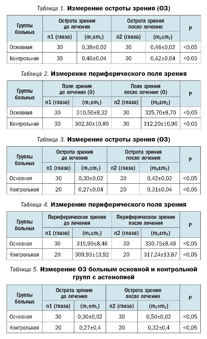 Применение магнитотерапевтического аппарата АМТО-01 diathera для лечения глазных заболеваний в амбулаторных условиях