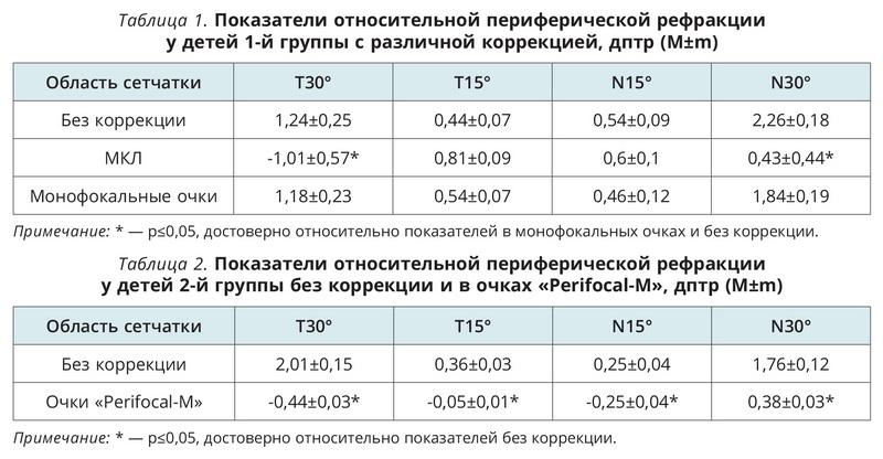 Сравнительная оценка периферической рефракции в разных средствах коррекции миопии