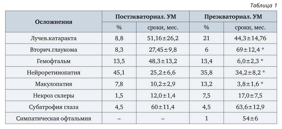 Результаты лечения меланом хориоидеи методом брахитерапии. Причины энуклеации